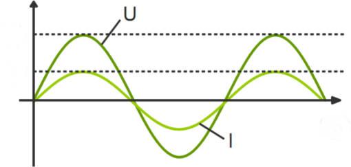 Wechselstrom_und_-spannung.jpg