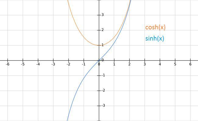 Die hyperbolischen Funktionen