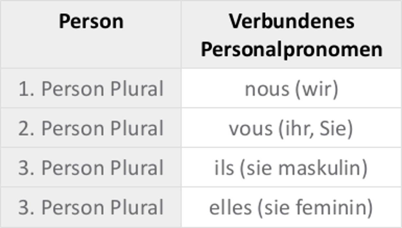 Verbundene_Personalpronomen_Plural.jpg