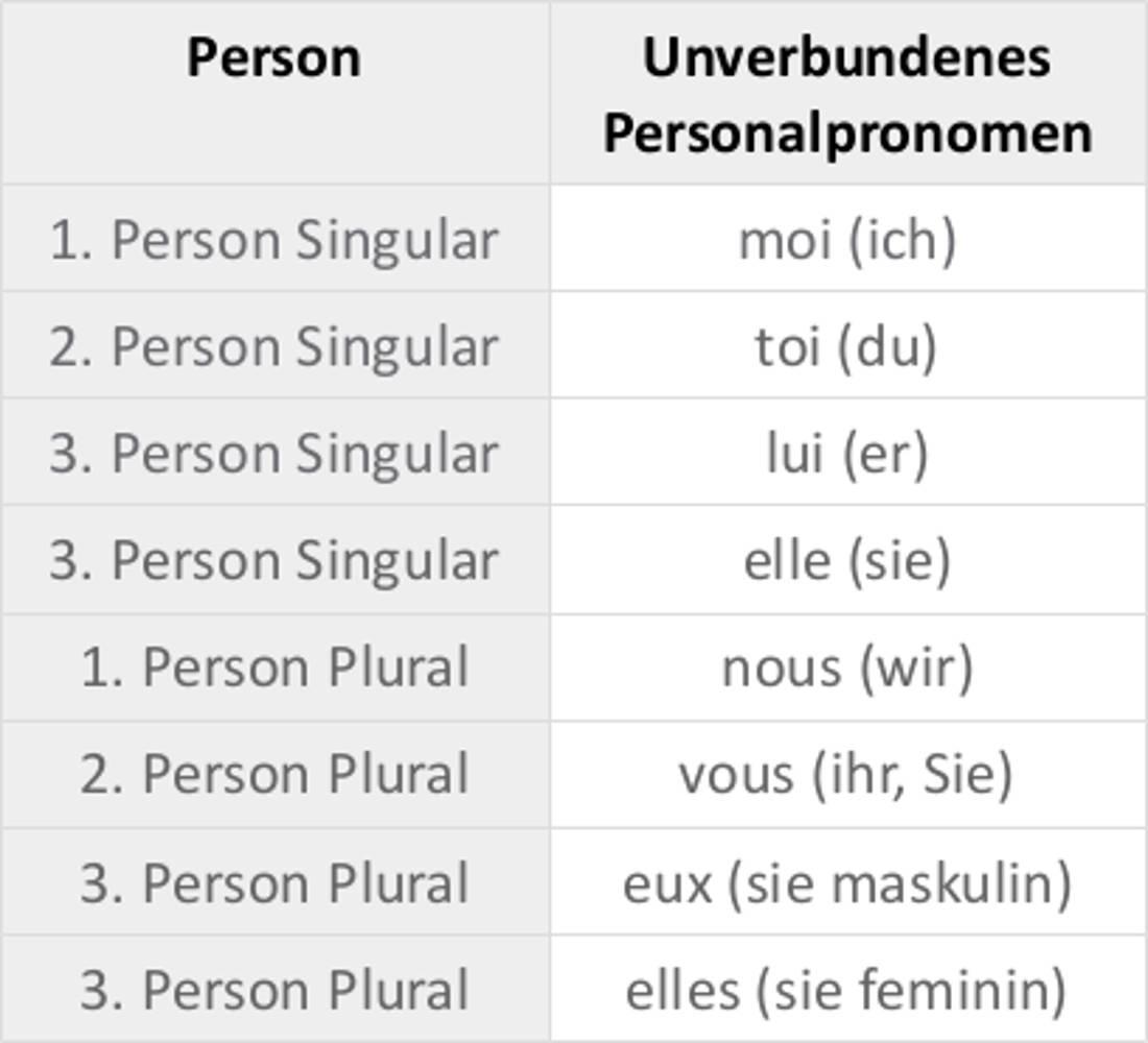Unverbundene_Personalpronomen.jpg