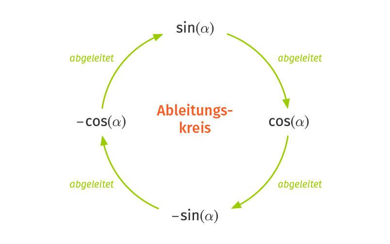 Ableitungskreis der Sinus- und Kosinusfunktionen