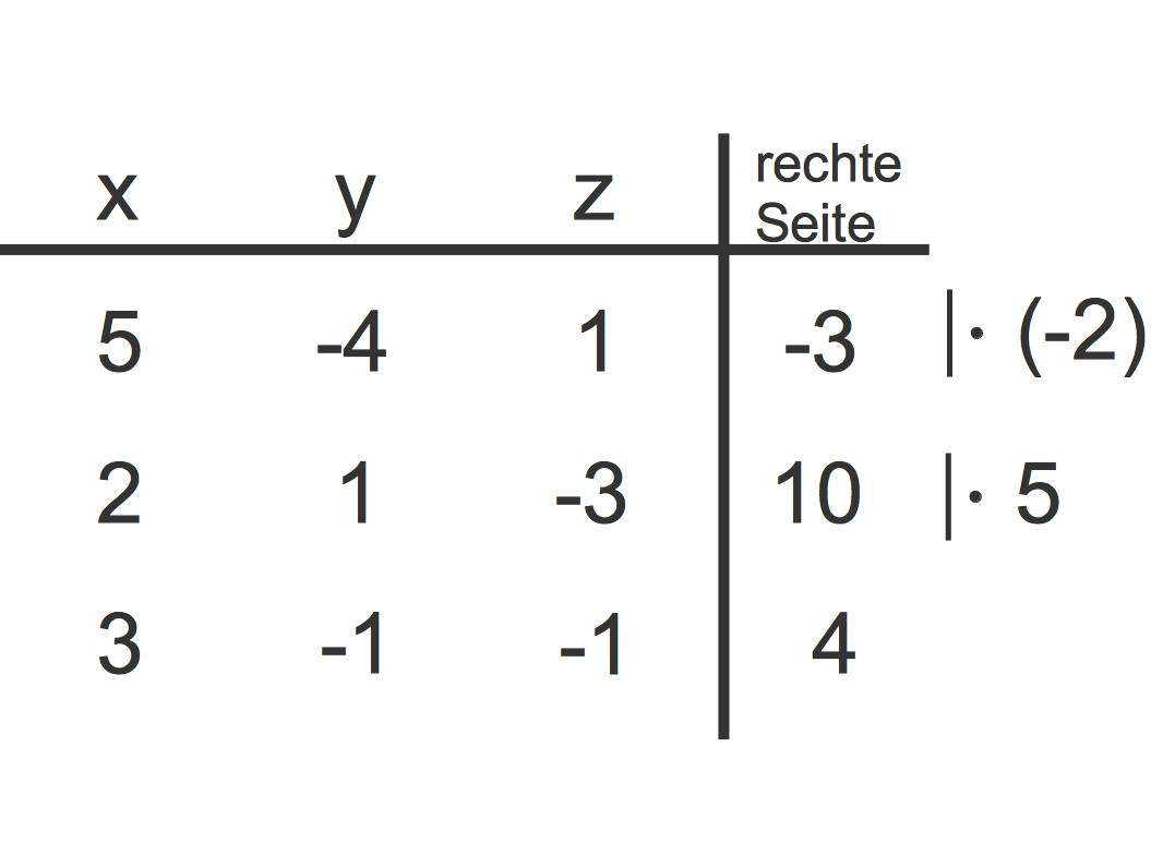1151_Gauß-Verfahren_2.jpg