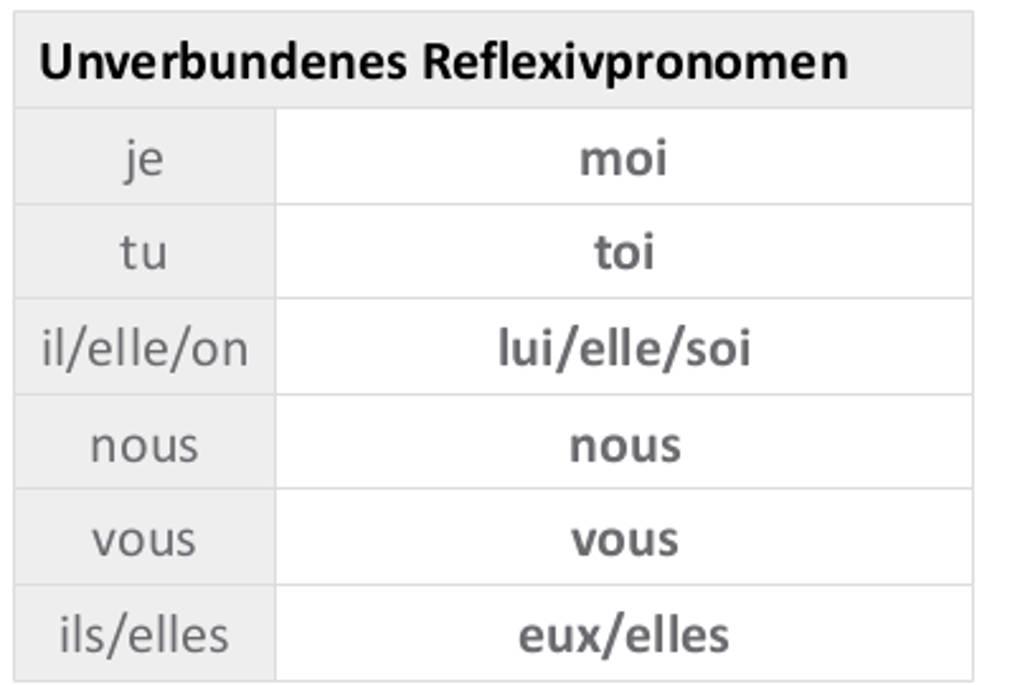 Unverbundenes_Reflexivpronomen.jpg