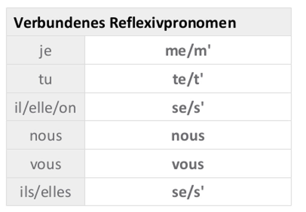 Verbundenes_Reflexivpronomen.jpg