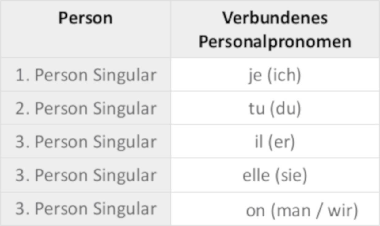 Verbundene_Personalpronomen.jpg