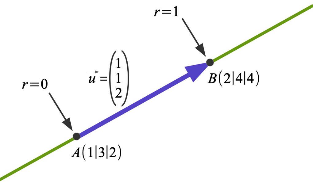 1164_Geradengleichung.jpg