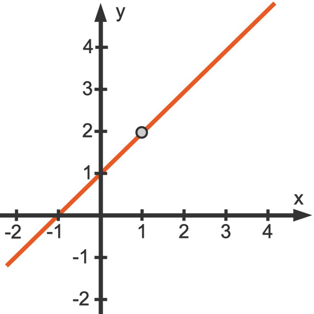 1020_f(x)_(x_2-1)_(x-1).jpg