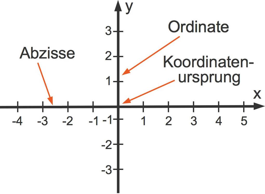 Koordinatensystem: Grundlagen, Beispiele & Berechnungen