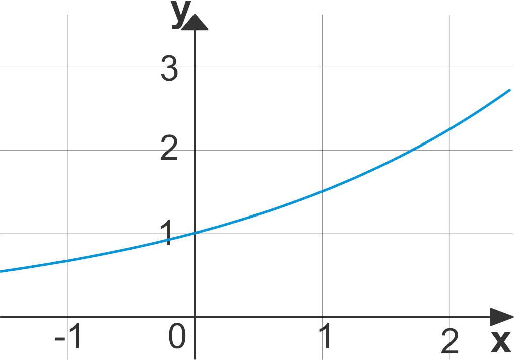 Exponentialfuntkion_steigend.jpg