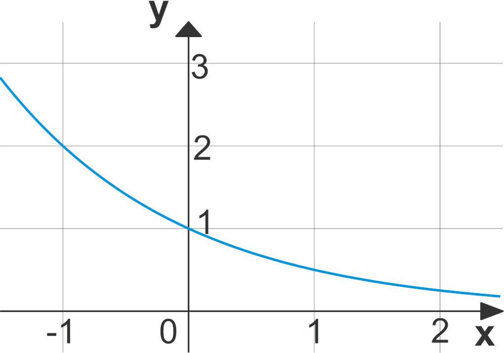 Exponentialfunktion_fallend.jpg