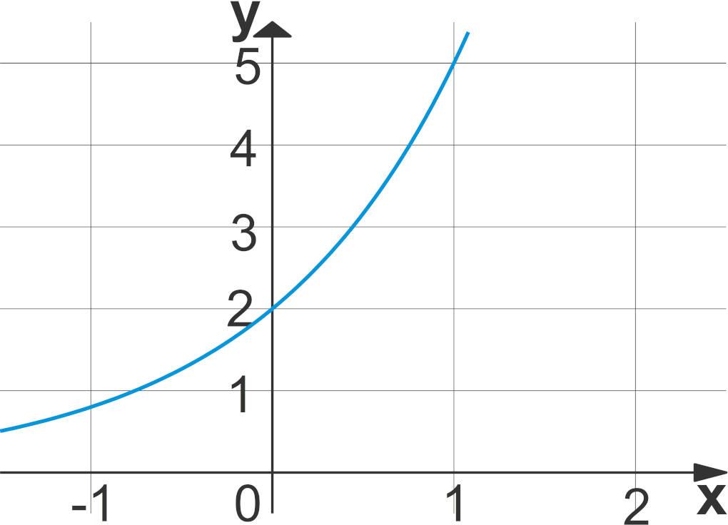 Exponentialfunktion3.jpg