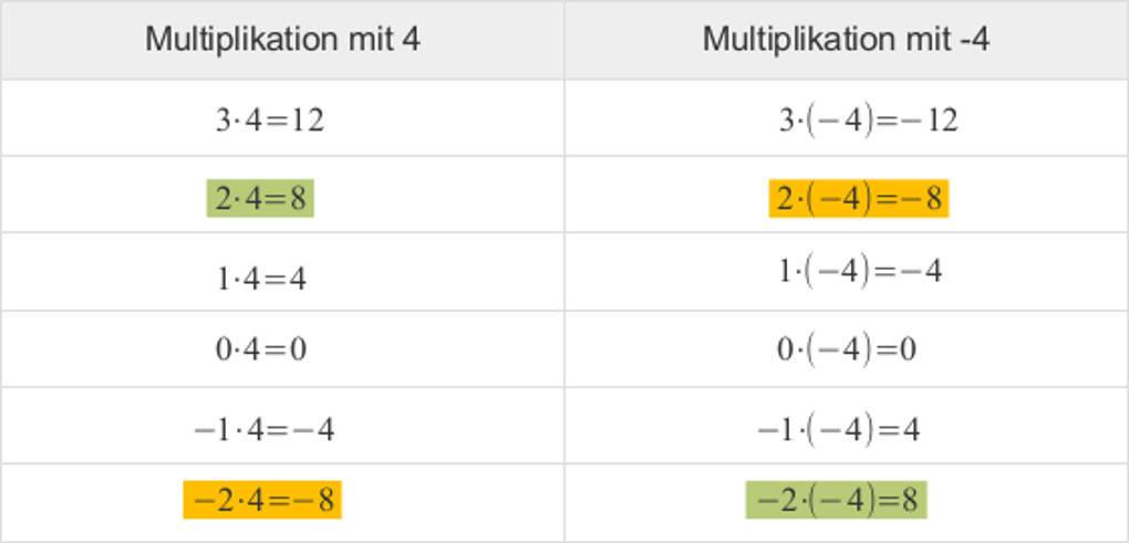 Multiplikation_mit_minus_vier.jpg