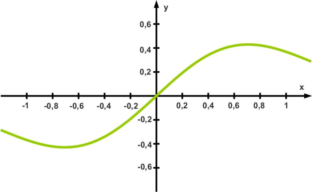 Graph_einer_Exponentialfunktion.jpg