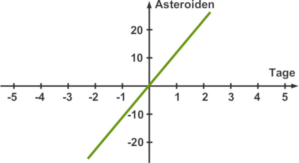 Gerade_proportionale_Zuordnung.jpg