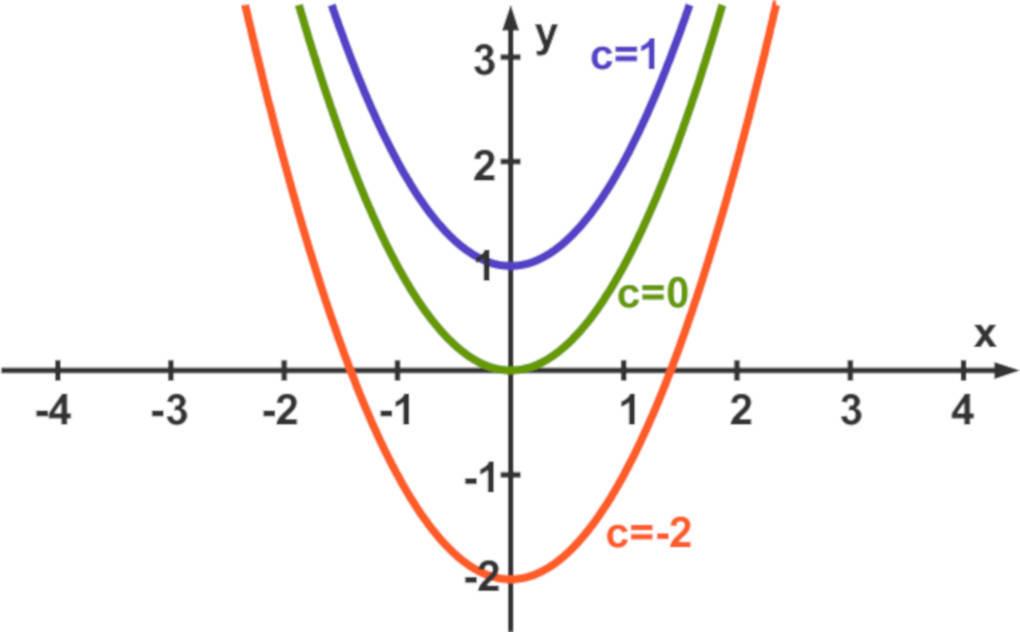 Parabeln_mit_unterschiedlichen_c.jpg
