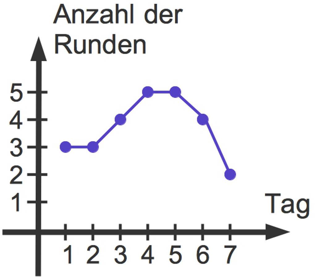 3099_Graph-_Wertetabelle.jpg