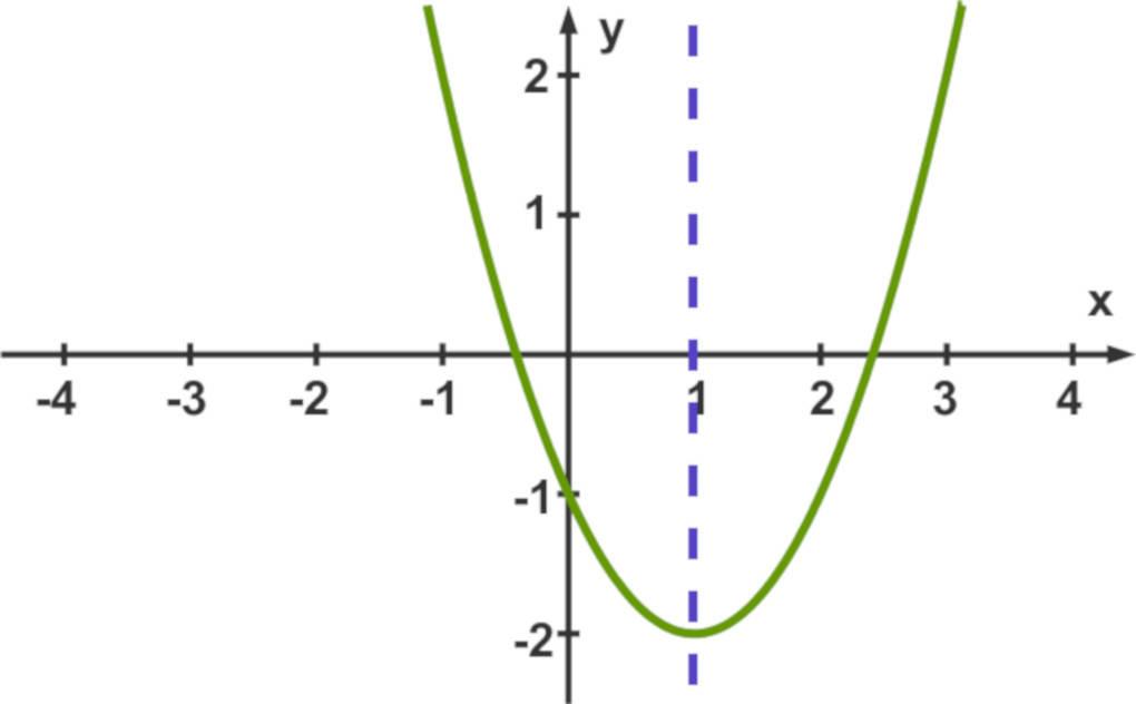 Parabel_Symmetrieachse.jpg