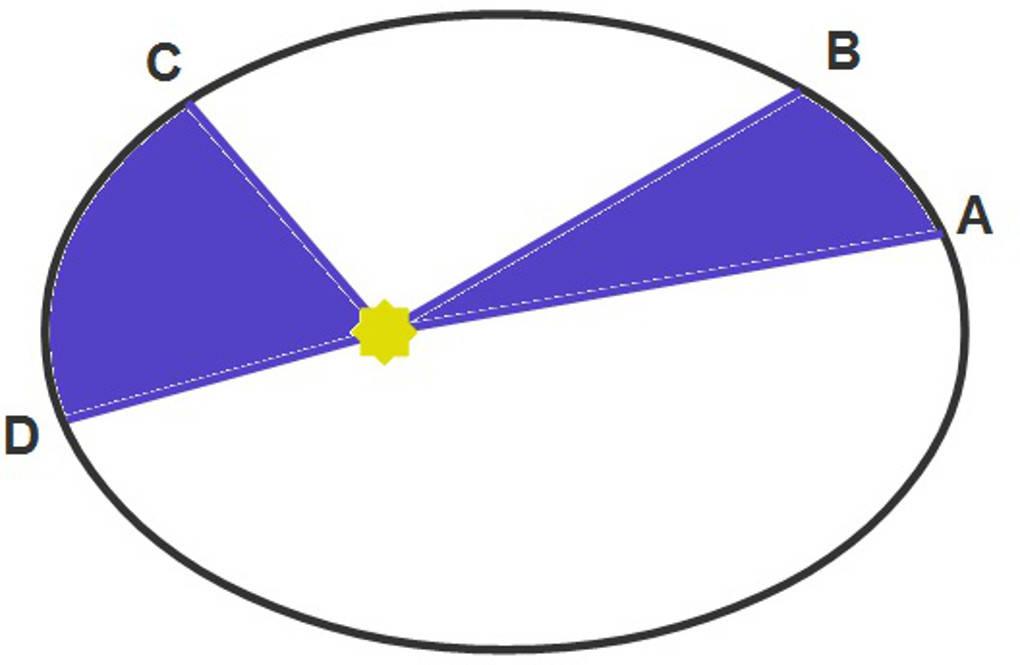 1142_2.Keppler'sches_Gesetz.jpg