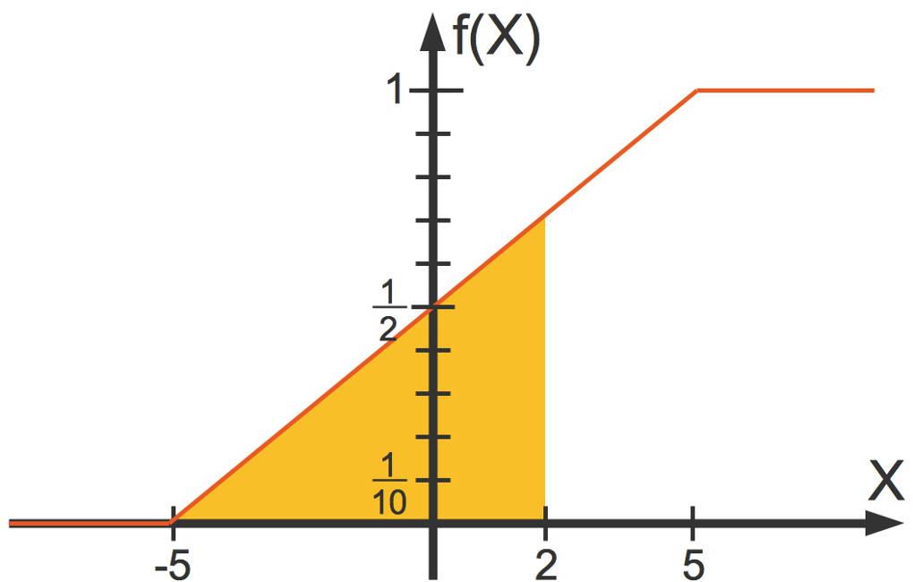1224_Verteilungsfunktion_2.jpg