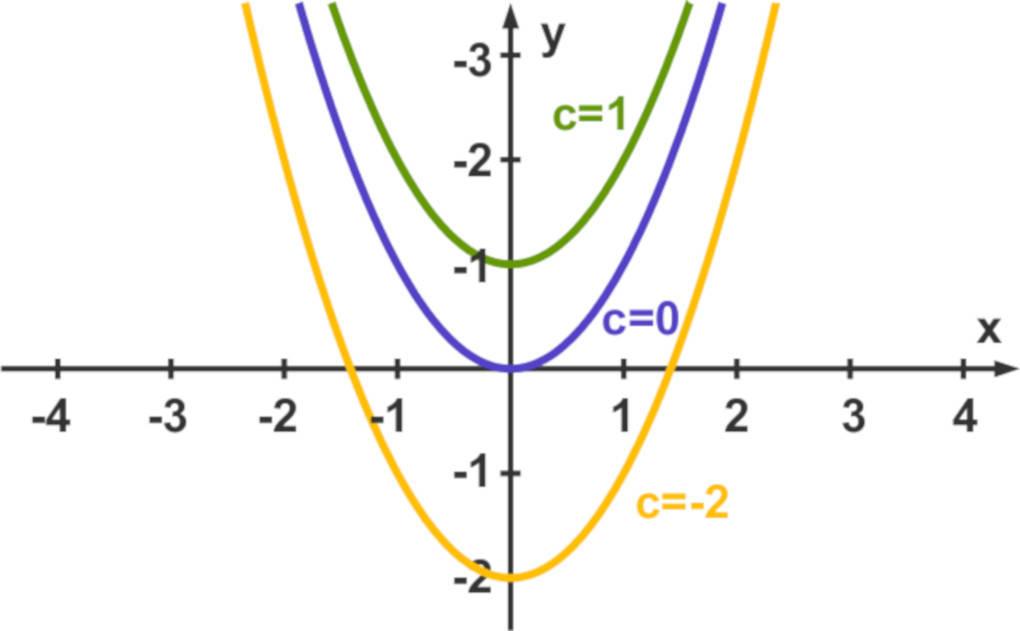 quadratische_Funktion_Parameter_c.jpg
