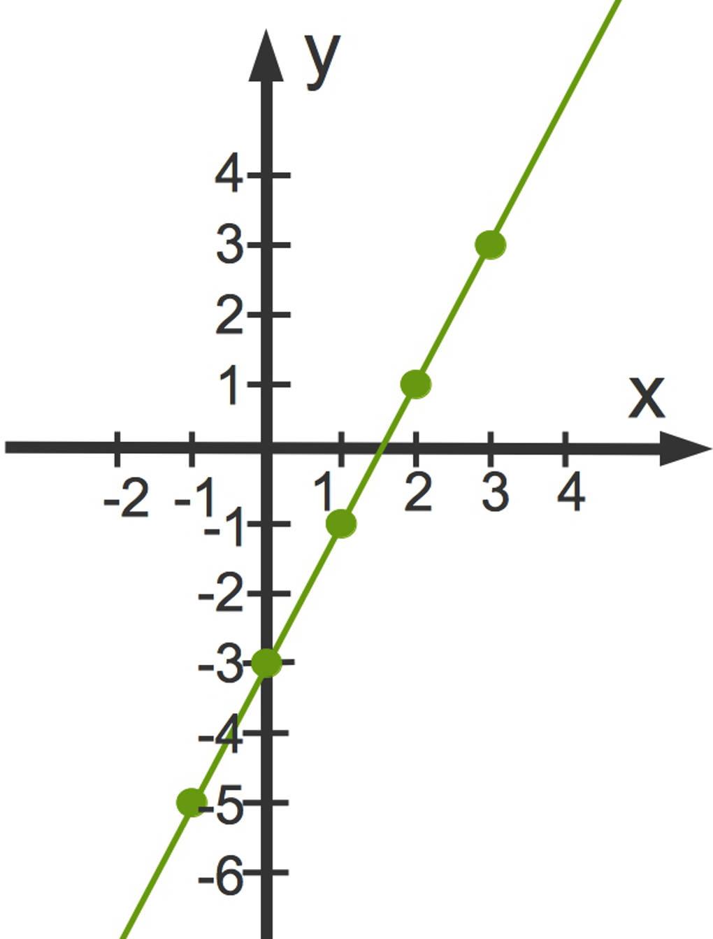 Funktionsgraphen online lernen