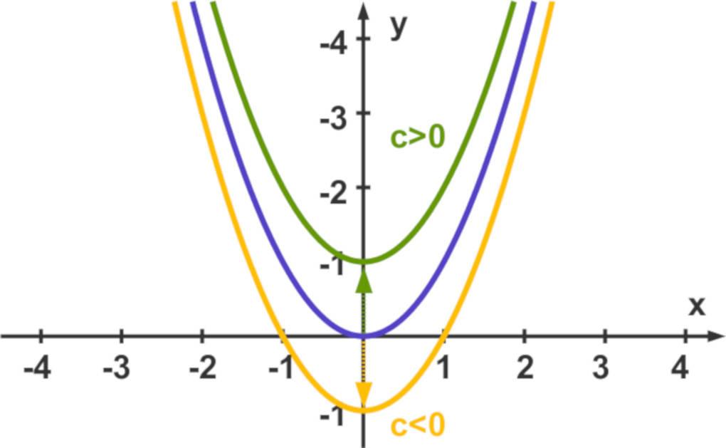 quadratische_Funktion_Verschiebung.jpg