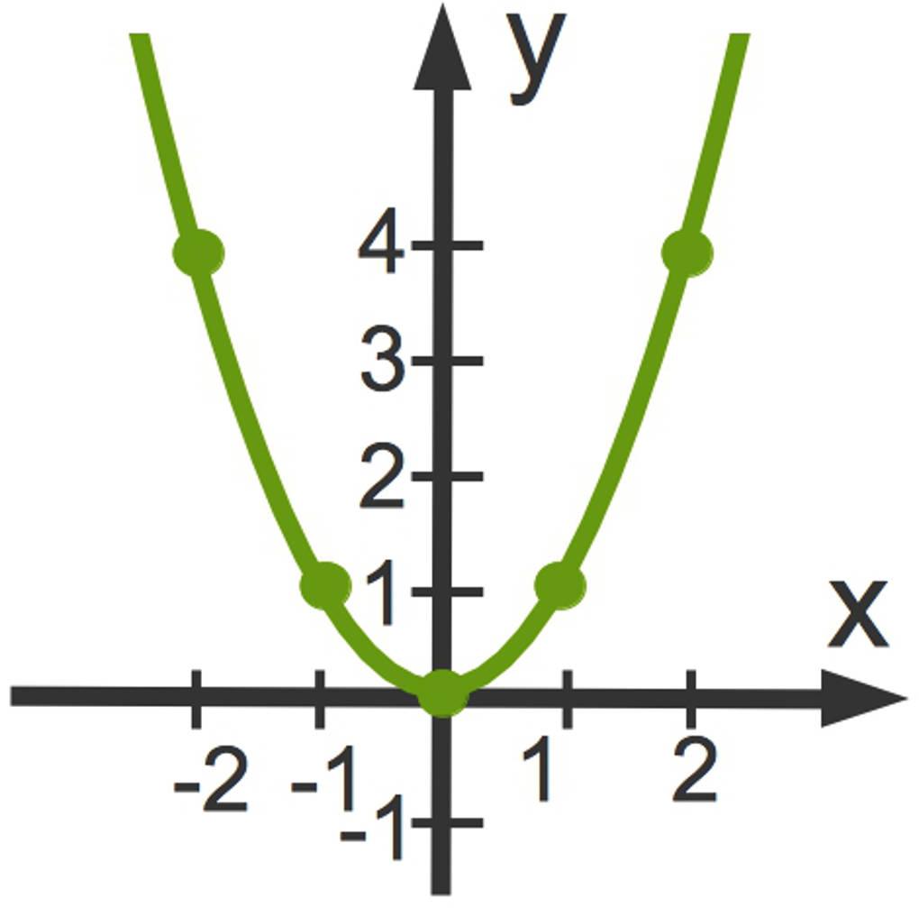 3100_Graph_y_x_2.jpg
