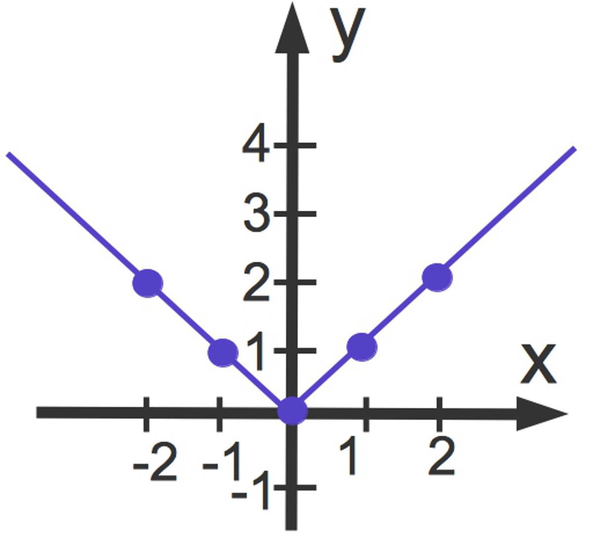 3100_Graph_y__x_.jpg