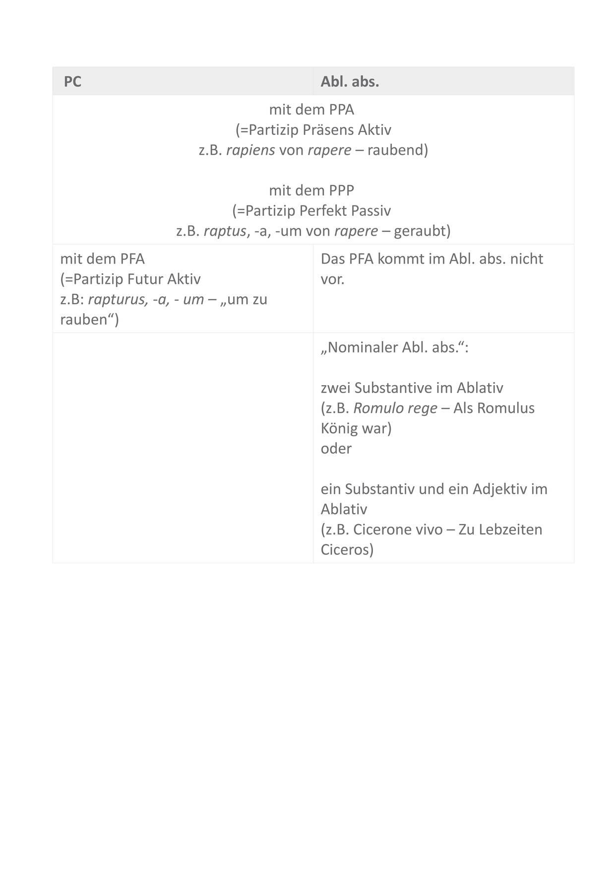 Tabelle_BILDUNG_Abl._abs-PC_Sofatutor.jpg