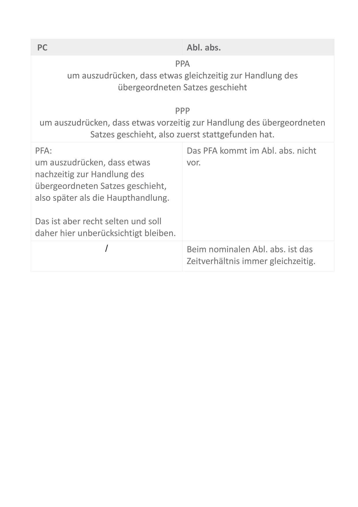 Tabelle_ZEITVERHÄLTNISSE_Abl._abs-PC_Sofatutor.jpg