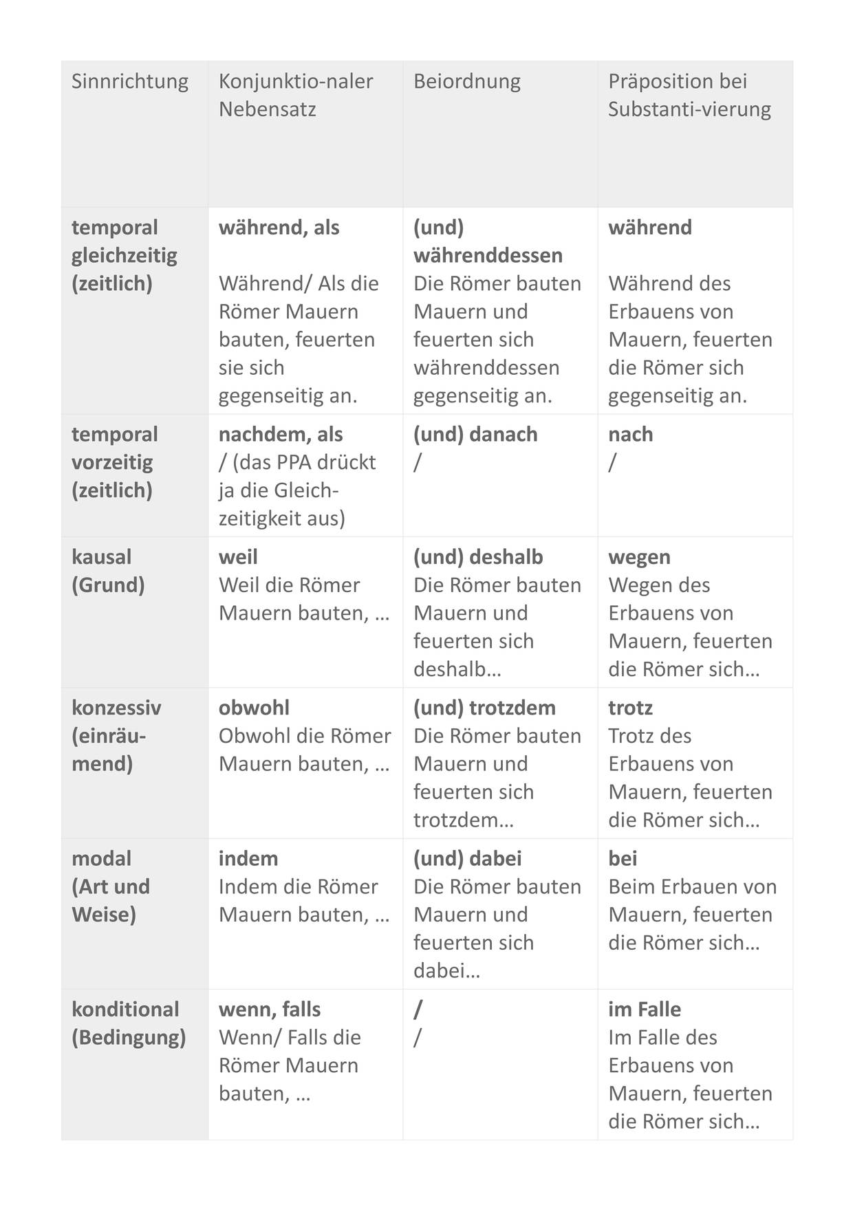 Tabelle_ÜBERSICHT-BUS-SINNRICHTUNGEN_Abl._abs-PC_Sofatutor.jpg