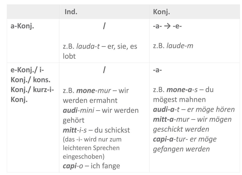 Präsens_Tempus-Moduszeichen_Sofatutor_Tabelle_.jpg