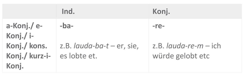Ipf.Tempus-Moduszeichen_Sofatutor_Tabelle_DAS.jpg