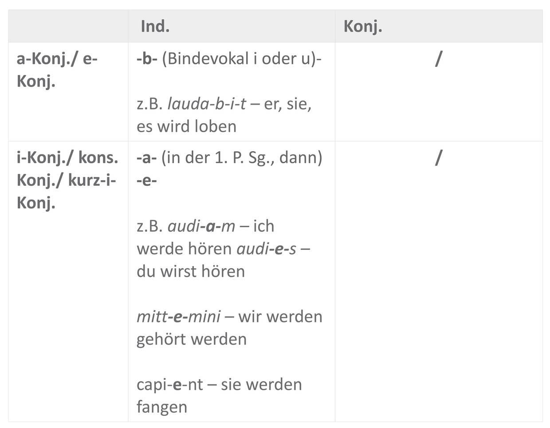 FutI_Tempus-Moduszeichen_Sofatutor_Tabelle.jpg