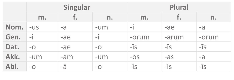 Tabelle_Endungen-Adj._a-o-Dekl..jpg