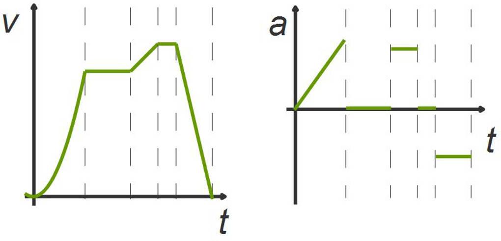 t-v- und t-a-Diagramm einer beschleunigten Bewegung