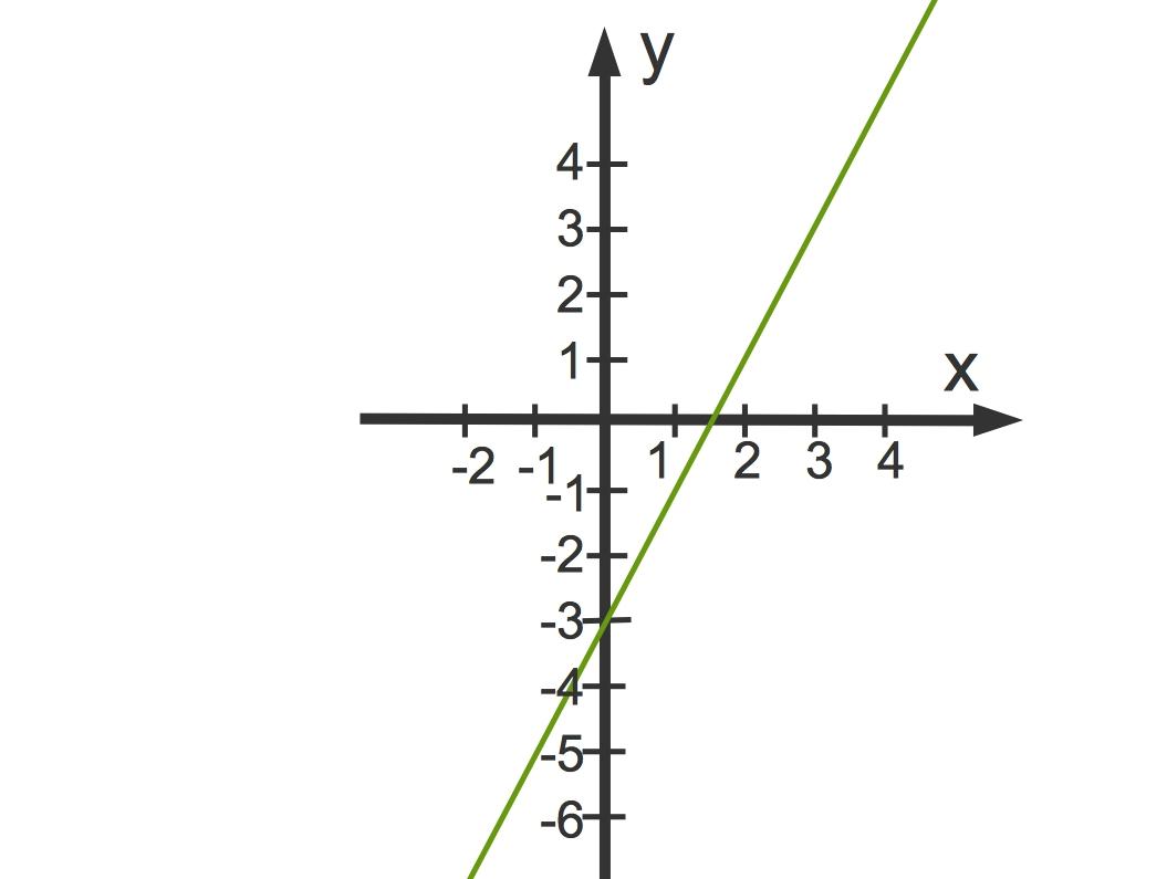 3097_f(x)_2x-3.jpg