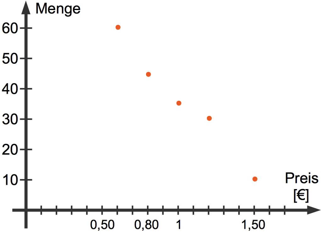 Regressionsanalyse online lernen