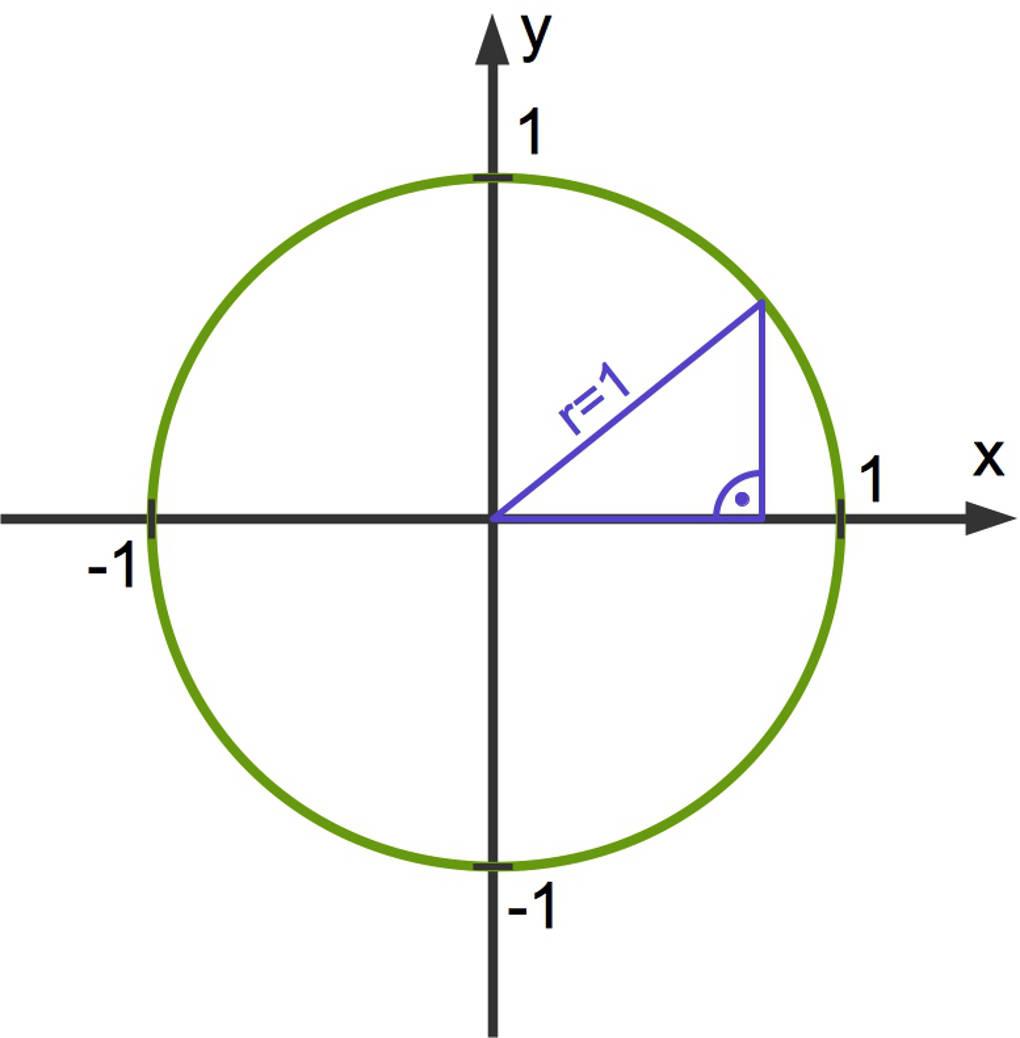 Trigonometrie (Winkelfunktion) am Einheitskreis online erklärt