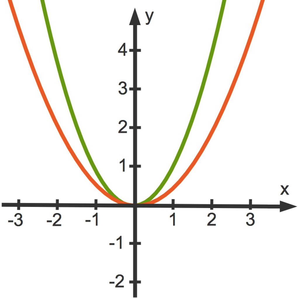 Scheitelpunkt und Scheitelpunktform berechnen | sofatutor