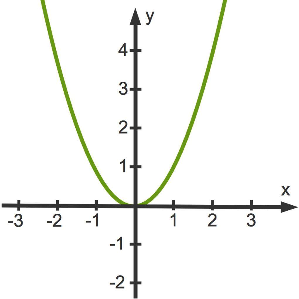 3114_f(x)_x_2.jpg