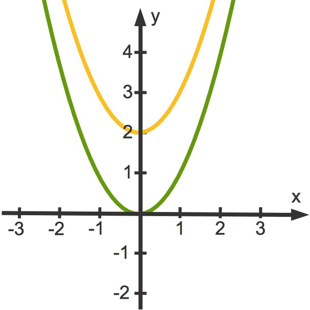 3114_f(x)_x_2_2.jpg
