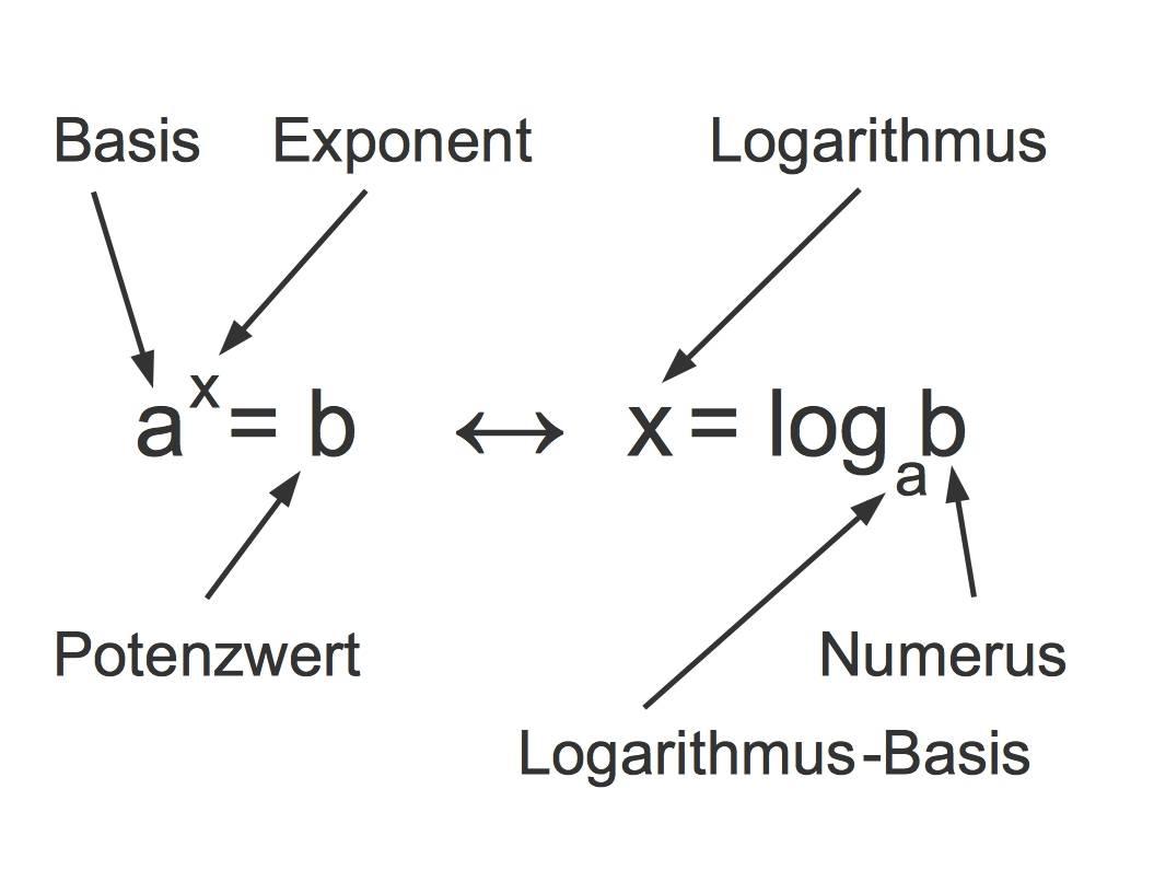 3007_Logarithmus_Bezeichnungen.jpg