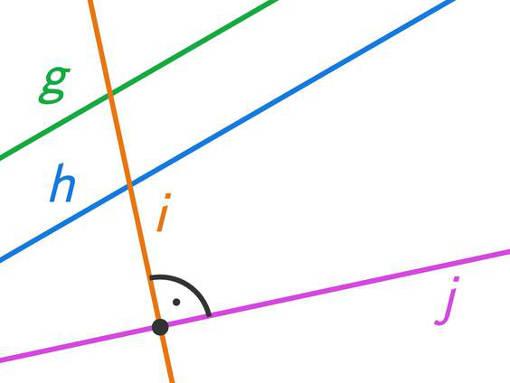 Beispiel 1: orthogonale / senkrechte und parallele Geraden