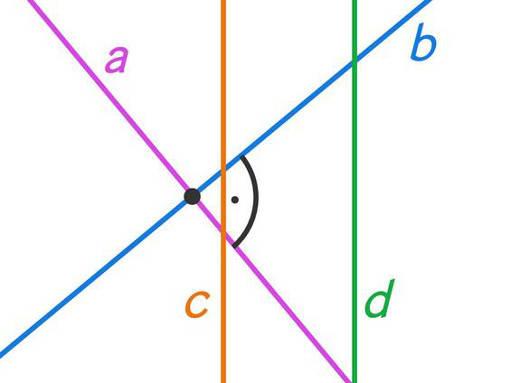Beispiel 2: orthogonale / senkrechte und parallele Geraden