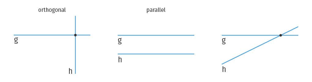 Lagebeziehungen zweier Geraden: Parallele und orthogonale / senkrechte Geraden