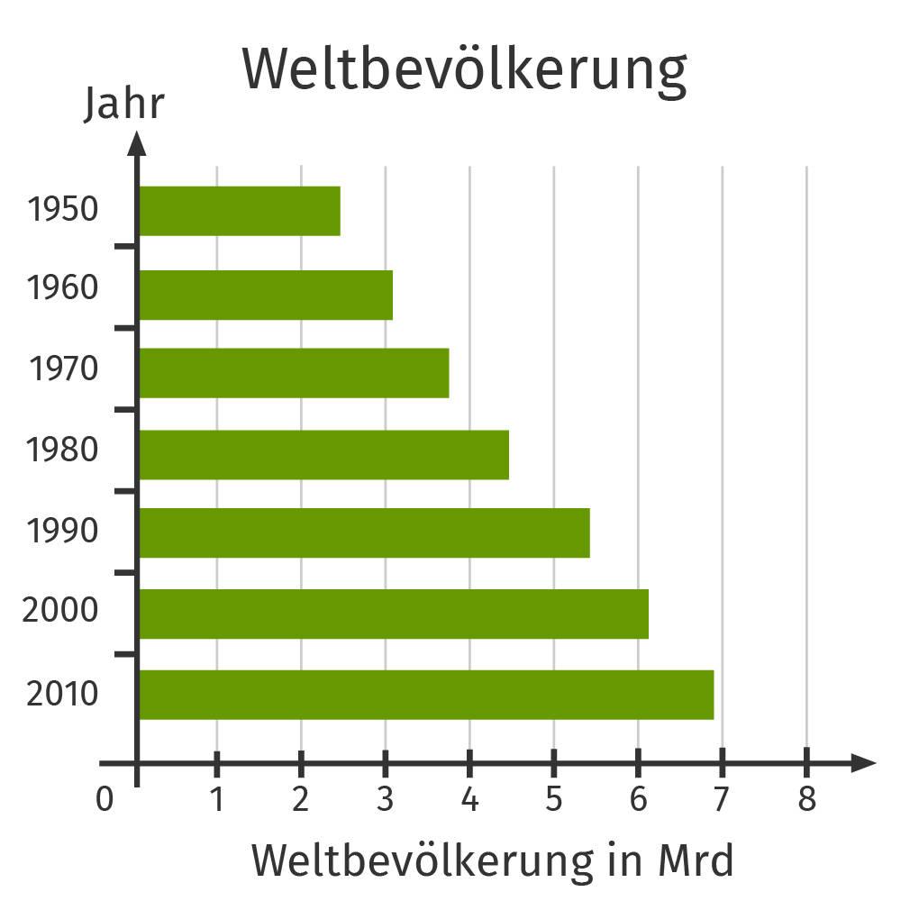 Balkendiagramm – Entwicklung der Weltbevölkerung in den Jahren