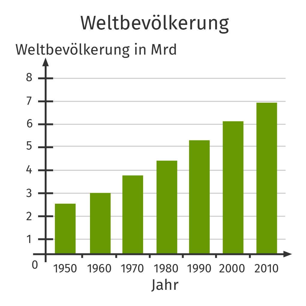 Säulendiagramm – Entwicklung der Weltbevölkerung in den Jahren
