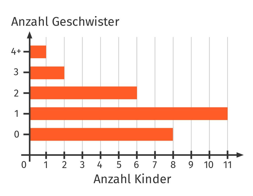 Beispiel Balkendiagramm Anzahl von Geschwistern in der Klasse