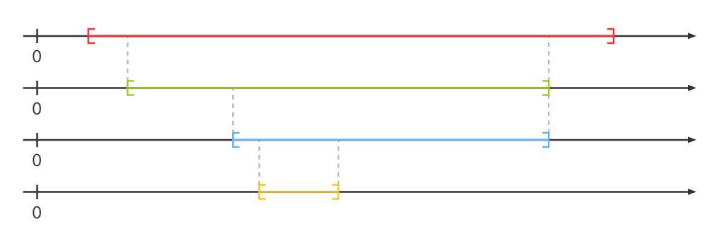 Intervallschachtelung graphisch dargestellt